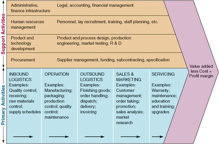 Analysis The Value Chain Porter Model Example Logistics