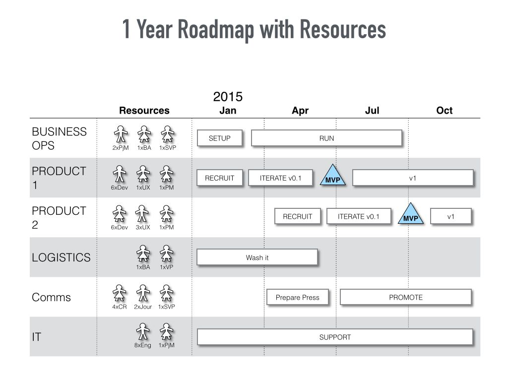 This Keynote Roadmap Template Contains  Simple Mac Compatible