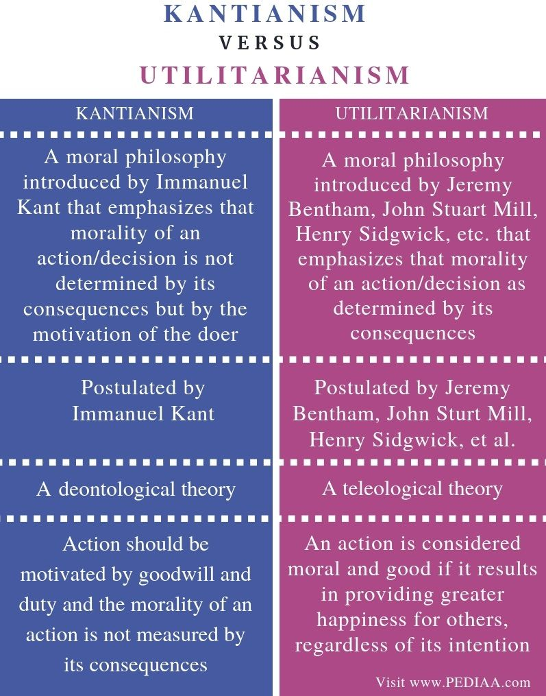 What Is The Difference Between Kantianism And Utilitarianism Pediaa Com Philosophy Theories Teaching Literature Moral Philosophy