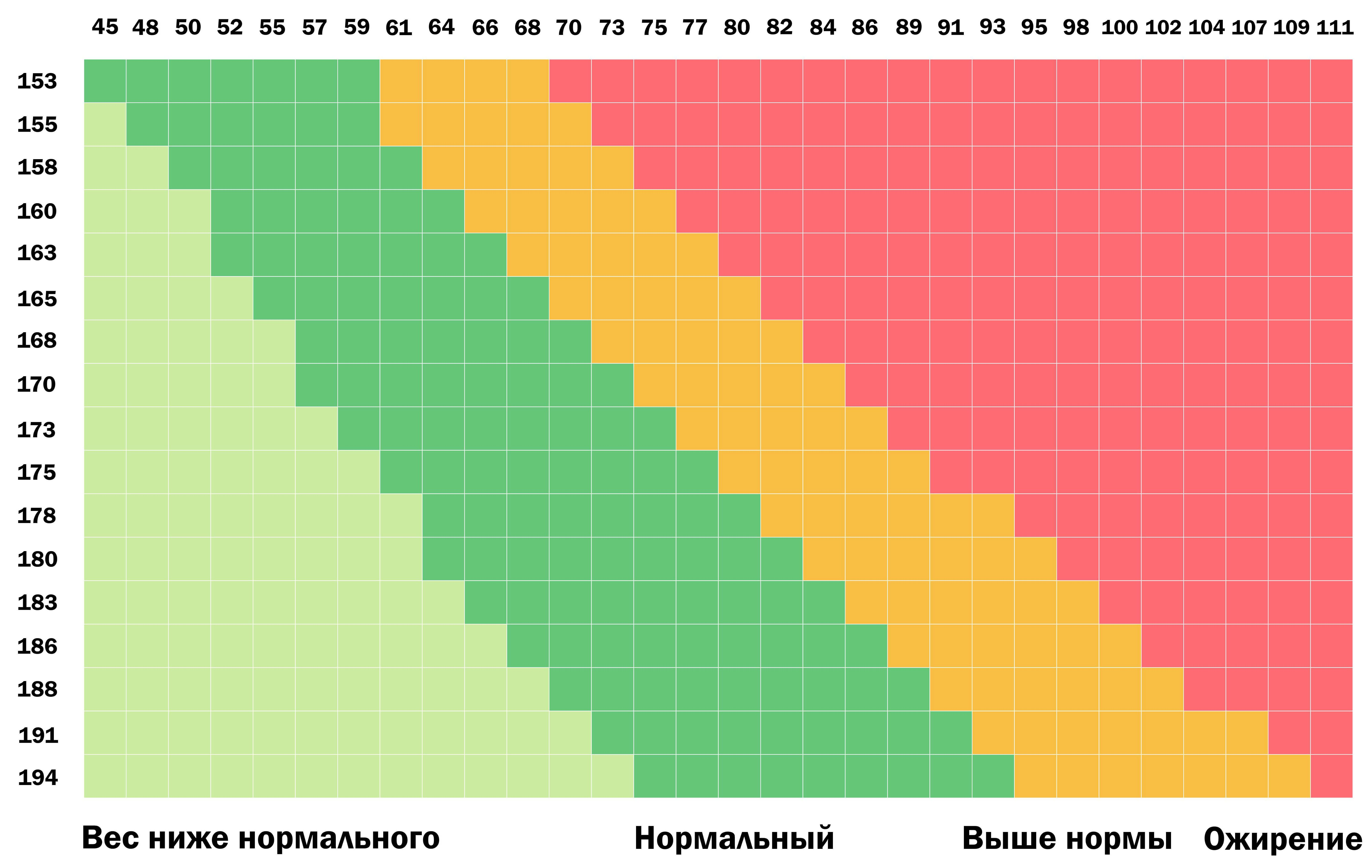 схема роста ребёнка головы