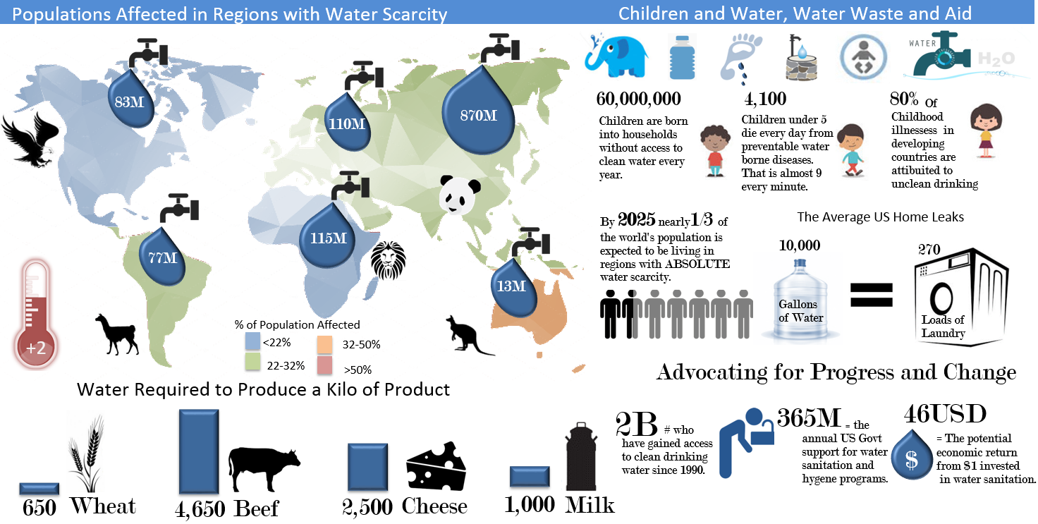 water shortage excel infographic from thesmallman com thesmallman