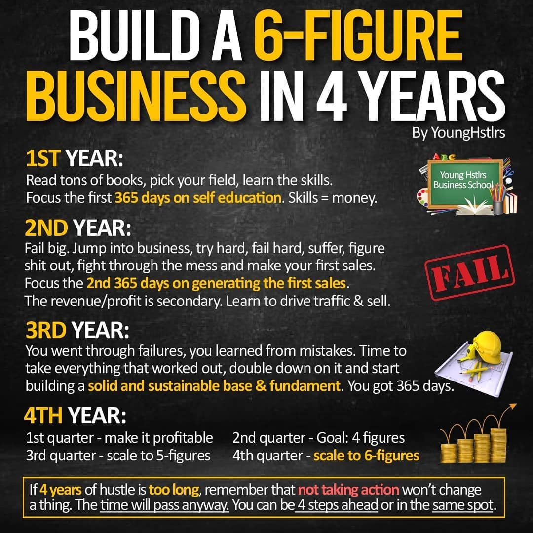 Build a 6-Figure Business In 4 Years