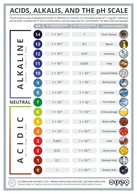 The pH scale is something weu0027re all familiar with; most people will - fresh periodic table aqa gce