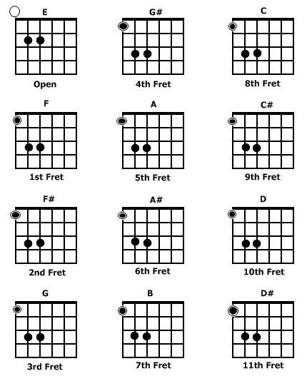 Pin This Power Chord For Guitar Chart Buy Axe Tape For Electric
