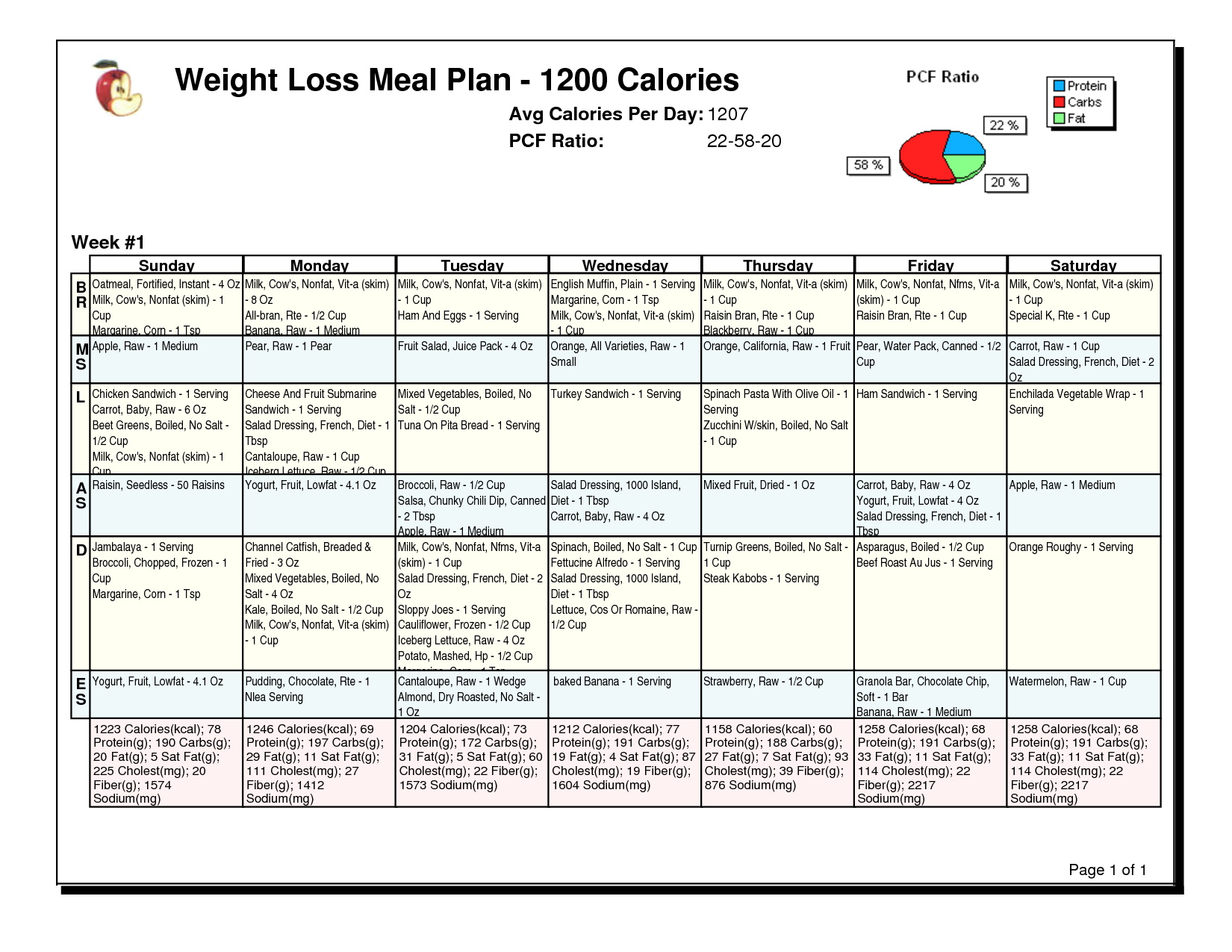 Http Weight Sdghealth Com 1200 Calorie Meal Plans Weight