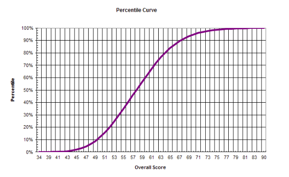 This Percentile Curve Shows How March 2018 Gamsat Scores Were Distributed After Scaling Based On The Person Who Scored The Scores Medical Careers How To Plan