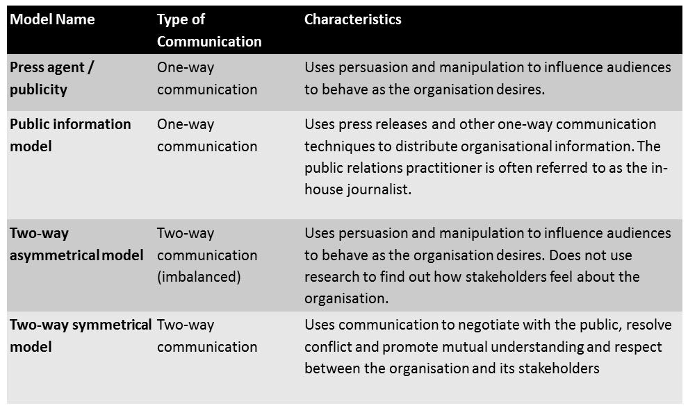 what are the four models of communication