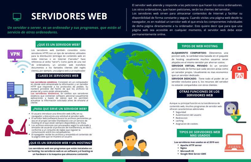 Pin On Servidores Web