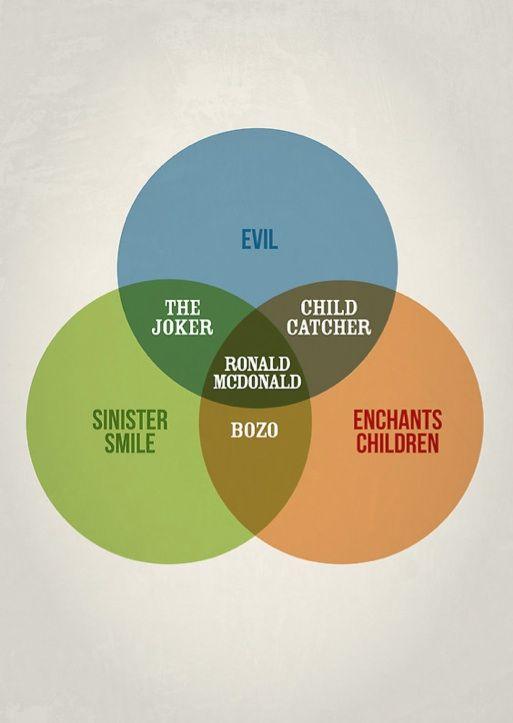 clever venn diagrams by stephen wildish eye candy venn diagram rh pinterest com