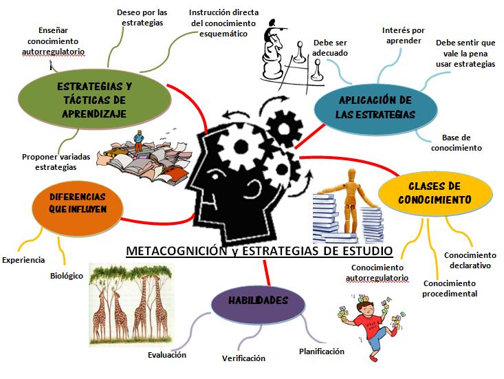 Procesos Cognitivos Aprendizajes Esperados Relacionar Procesos Cognitivos Pensamiento Lenguaje In Aprendizaje Comparar Y Contrastar Estrategias De Estudio