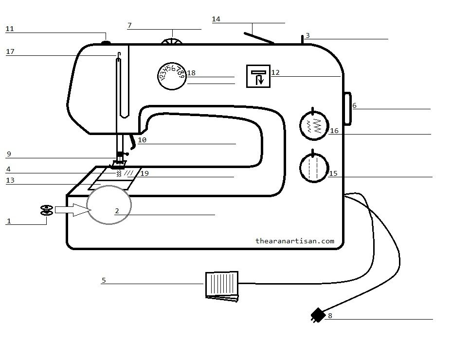 This is an image of Légend Sewing Machine With Label