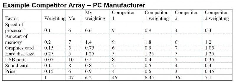 Risultati immagini per competitor matrix example Competitor - sample competitive analysis