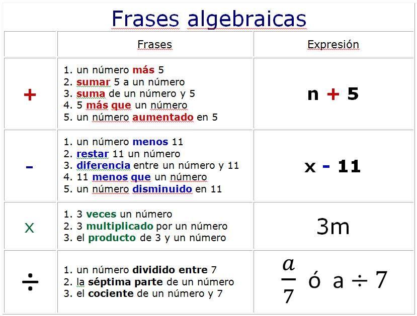 Traducir Expresiones Algebraicas Expresiones Algebraicas Lenguaje Algebraico Expresiones Matematicas