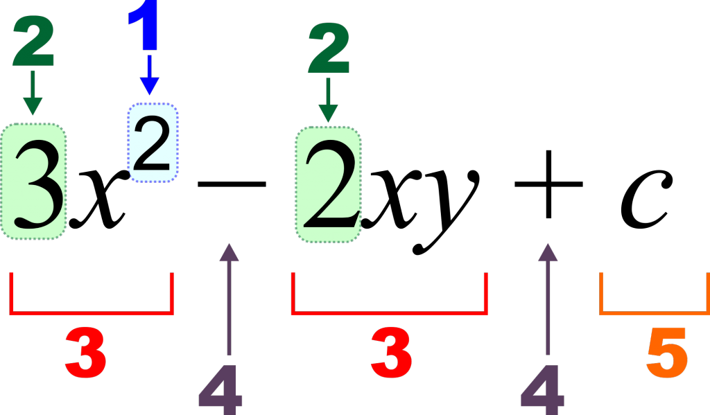 Procedure to be Followed to Multiply Fractional Numbers ...