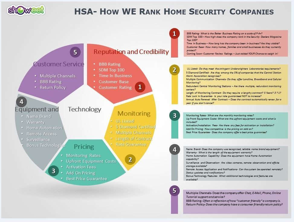 Home Security Ratings >> Choosing A Home Security Companyhow To Find The Best Home
