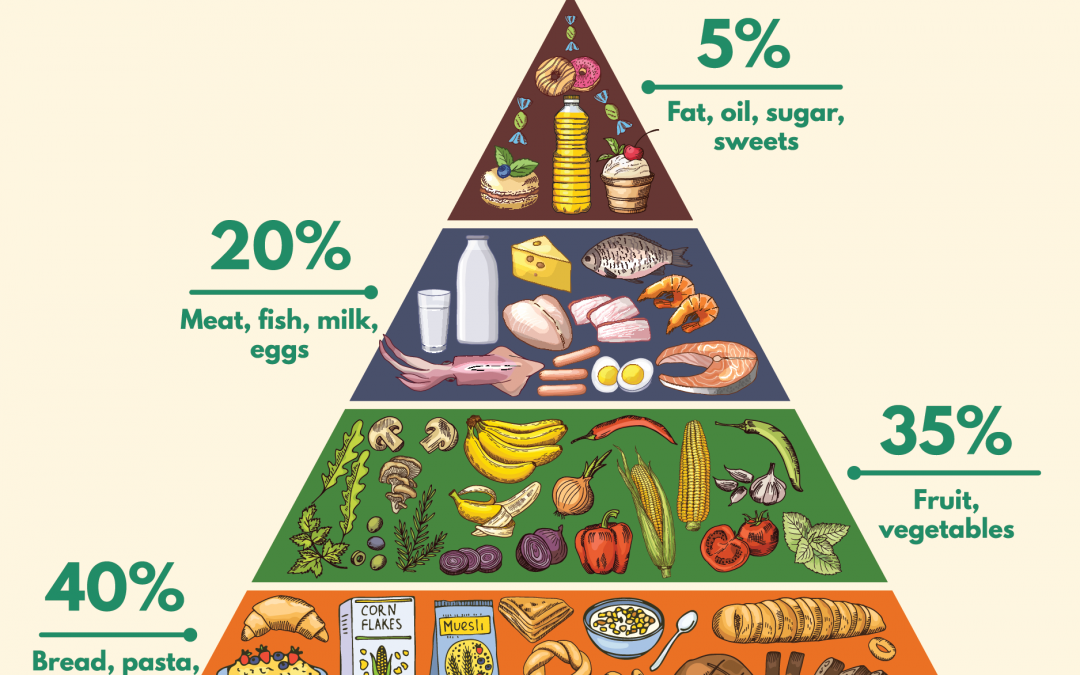 The Food Guide Pyramid Guide For Food In Take Healthy Food Pictures Food Pyramid Pyramids