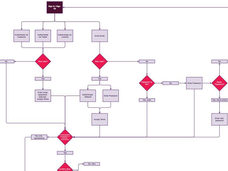 Resultado de imagen de user flow