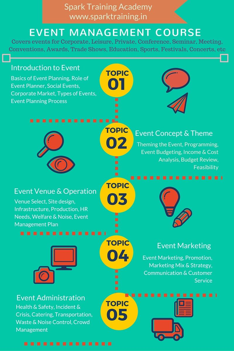 Event Management Courses In Chennai Event Management With Images