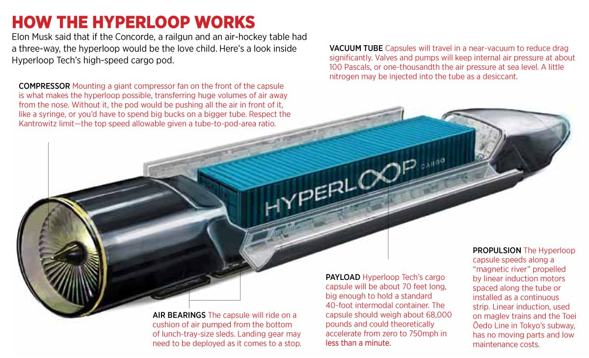 Hyperloop Is Real Meet The Startups Selling Supersonic Travel