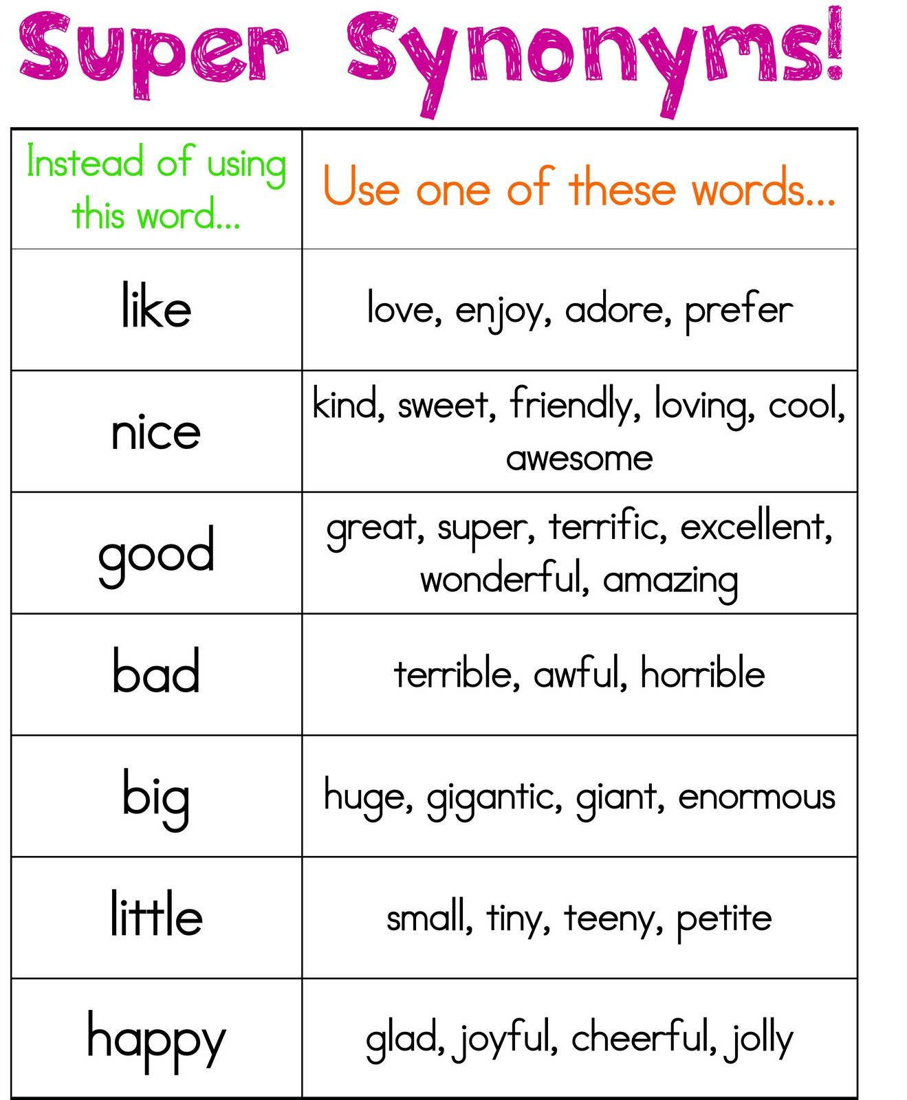 Instructional Chart: This chart can be placed in the classroom writing center to give students synonyms to replace simple words.