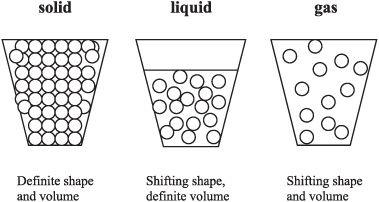 Solid Liquid And Gas Estados De La Materia Propiedades De La