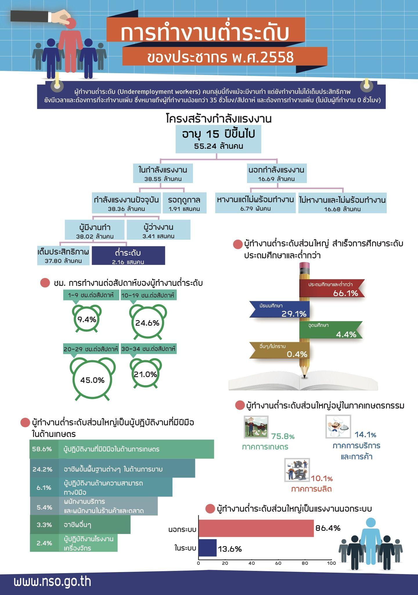 Netnapit Tasakorn Infographic Economy
