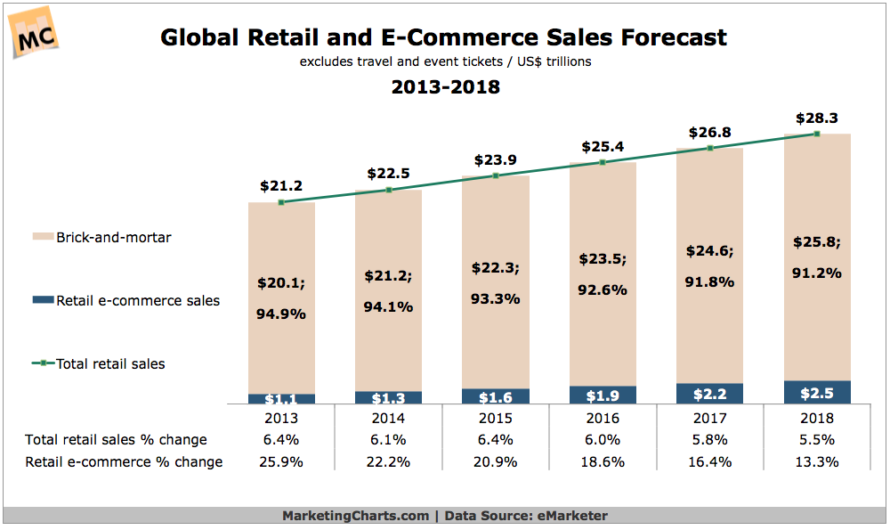 Global Retail And ECommerce Sales Forecast  Via