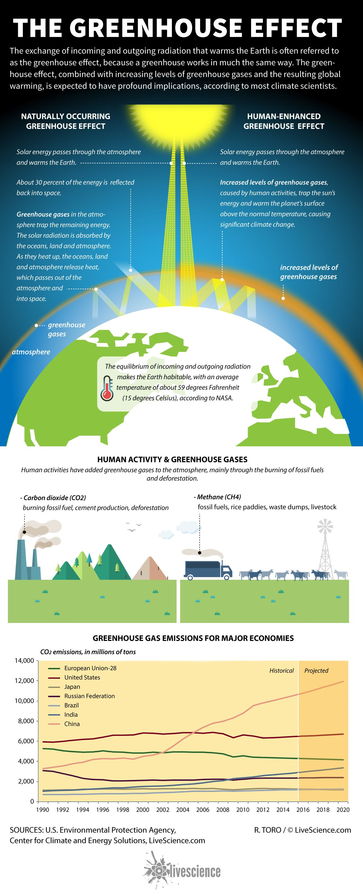 What Is The Greenhouse Effect Global Warming Greenhouse Effect Global Warming Project Global Warming [ 2963 x 1200 Pixel ]
