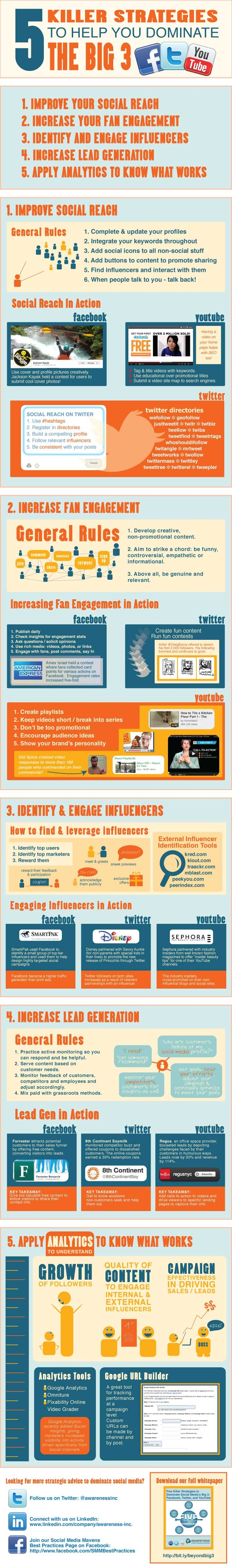 5 Killer Strategies to Dominate Facebook, Twitter and YouTube