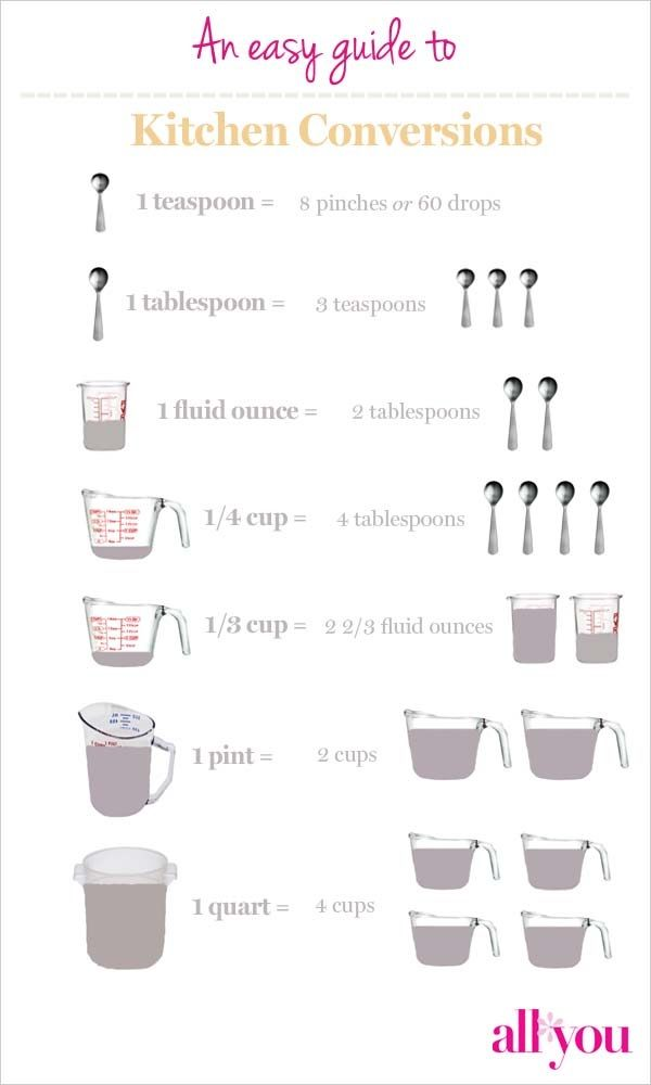 Do you struggle to remember volume conversions while for 5 tablespoons to cups