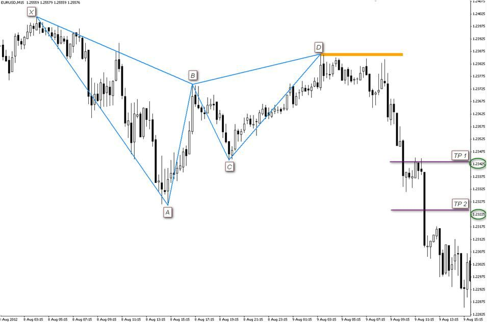 Gartley Pattern Intraday Trading Pattern Forex Trading