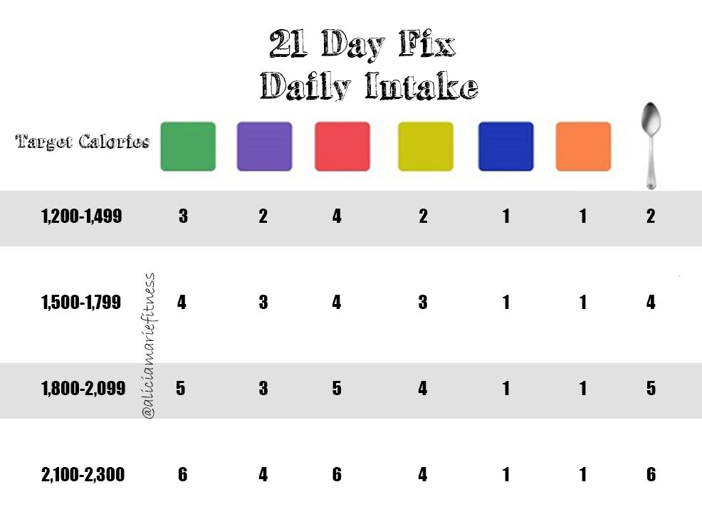 day fix daily intake first calculate your calorie and then you can see how many of each the colored containers get per also rh pinterest