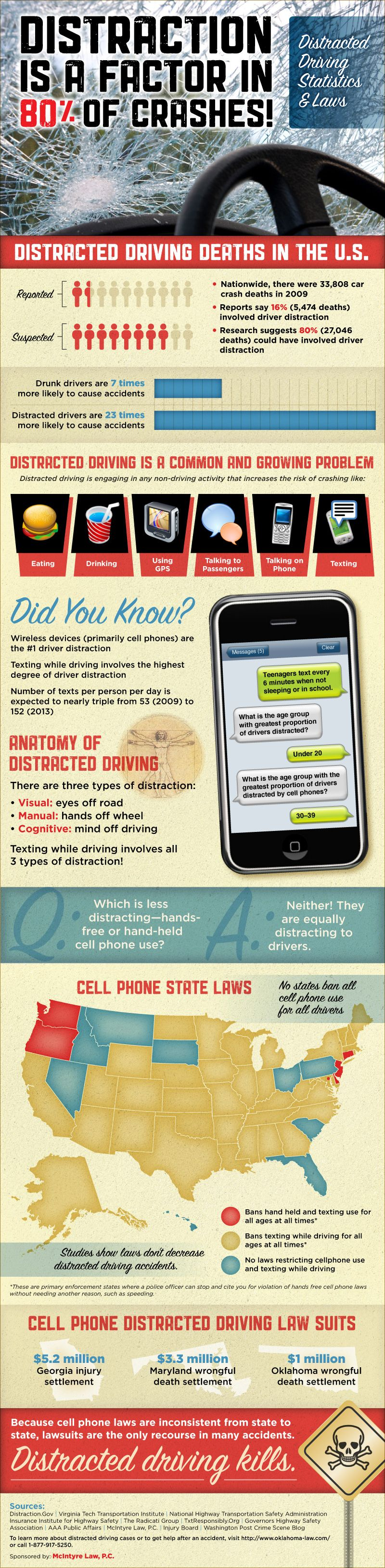 23 Engrossing Statistics and Facts About Distracted