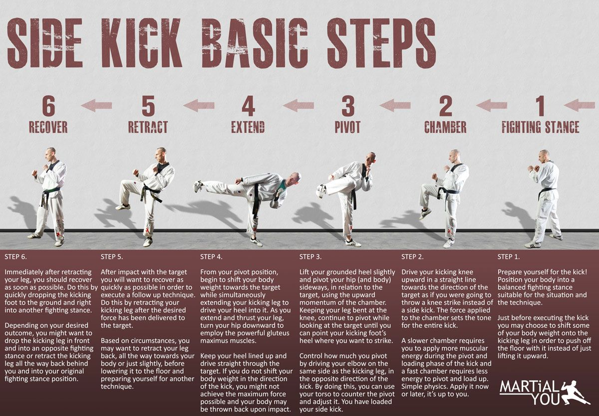 Basic steps to perform a taekwondo style side kick. Poster size available  free. From