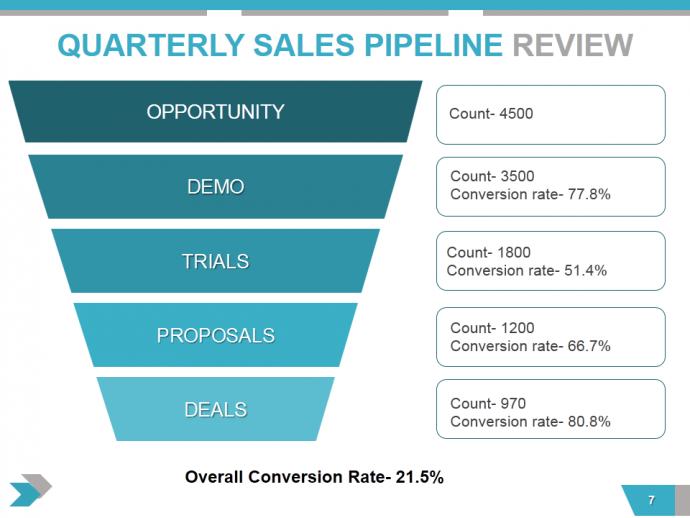 Quarterly Business Review Presentation All The Essential Slides You Need In Your Deck Business Reviews Business Plan Template Performance Reviews