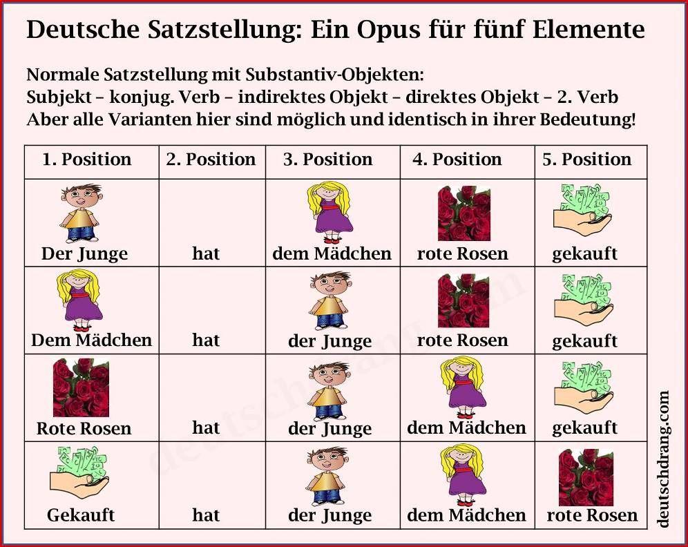 order deutsch