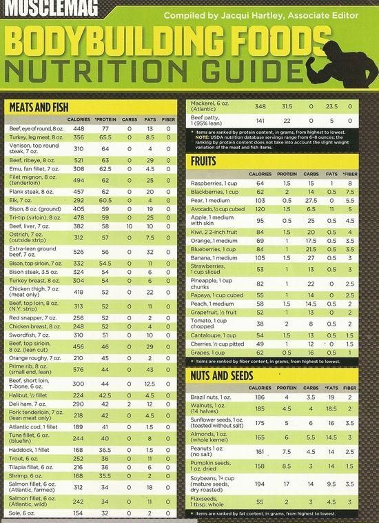 Best Muscle Building Foods and Nutrition CHART Nutrition guide - food calorie chart