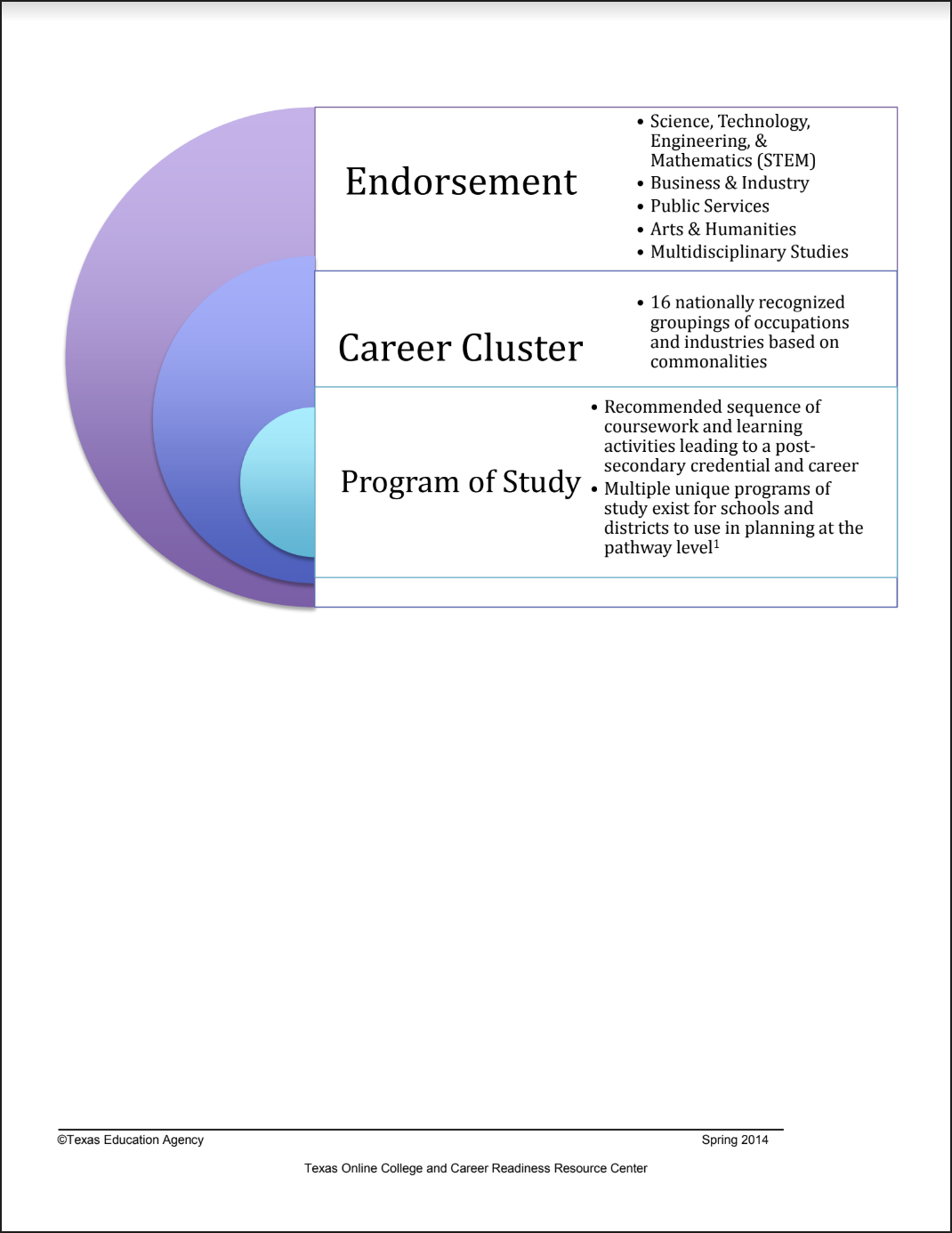 Click the link for full PDF download  | Career Clusters