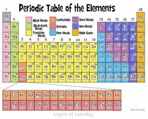the periodic table of the elements explained simply for kids and their parents