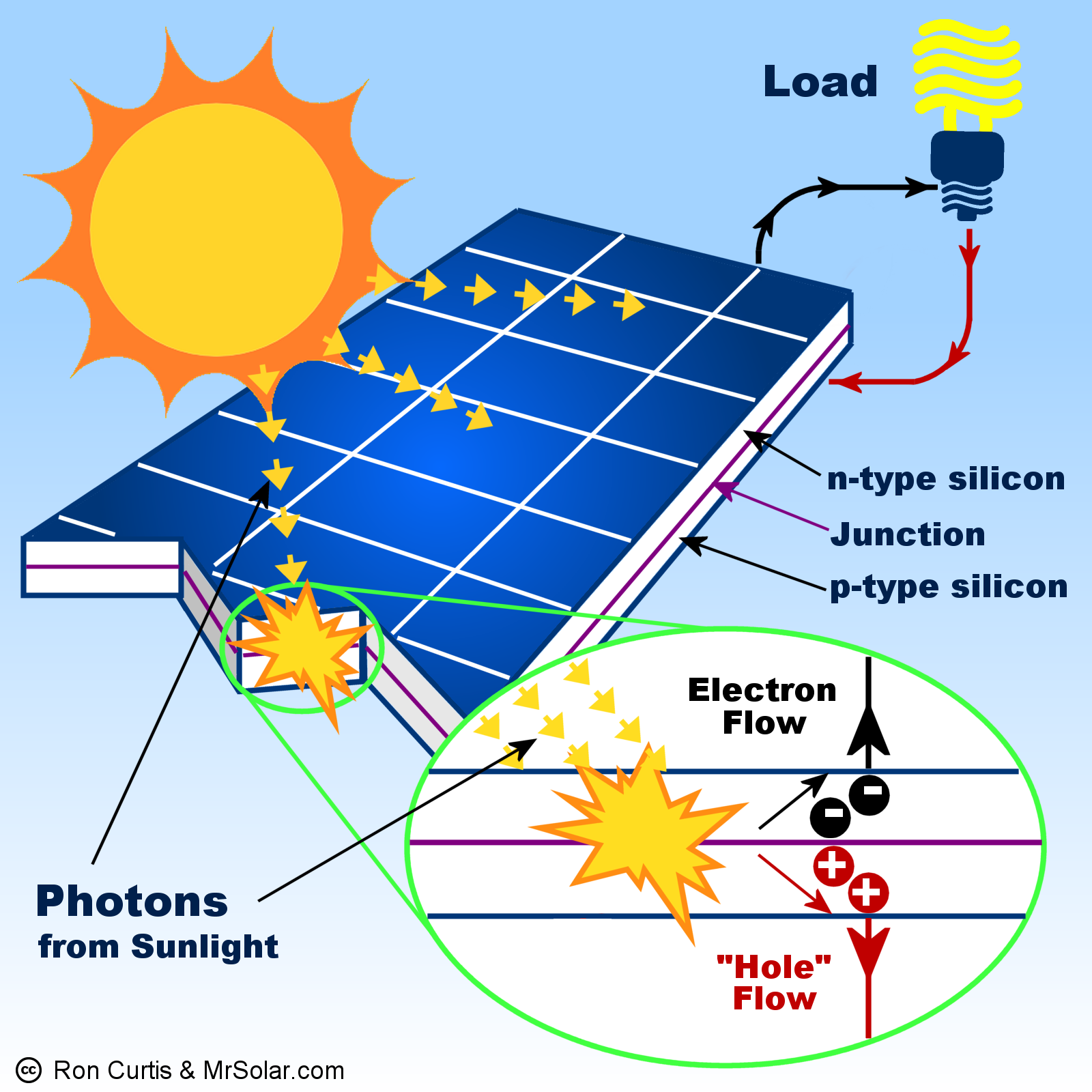 how to make a simple solar cell