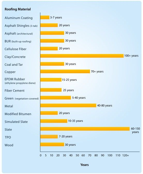 Best Life Expectancy Of Roofing Materials New Roof New 400 x 300