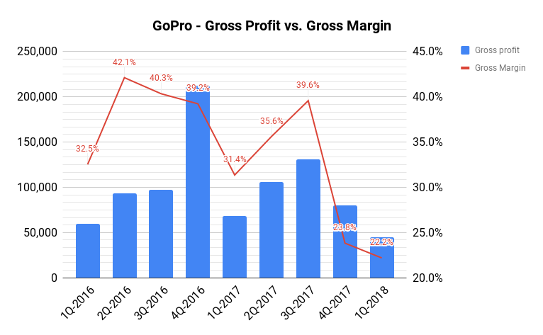 Gopro Gpro Stuck Between A Rock And A Hard Place As Earnings