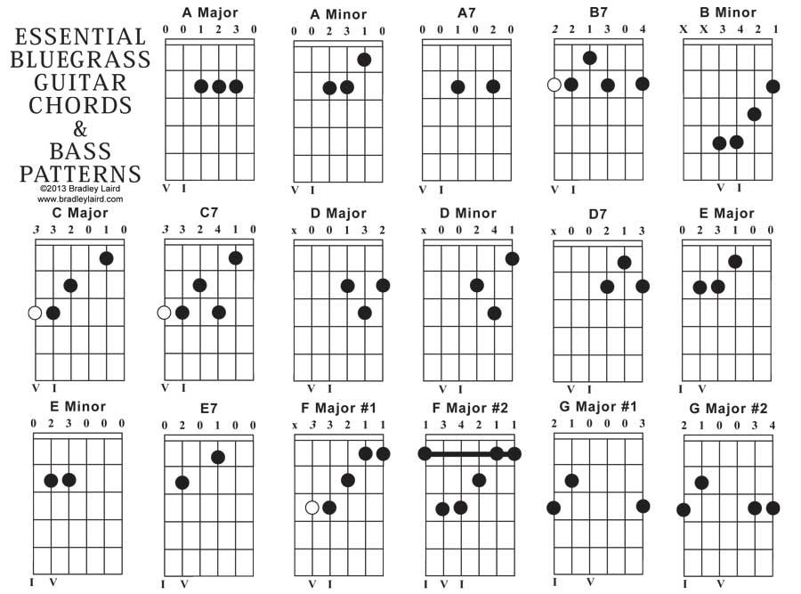 Essential Bluegrass Acoustic Guitar Chord Chart Music Pinterest
