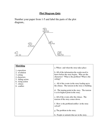 Elements of the Plot      6th    Grade    Reading      Plot    diagram