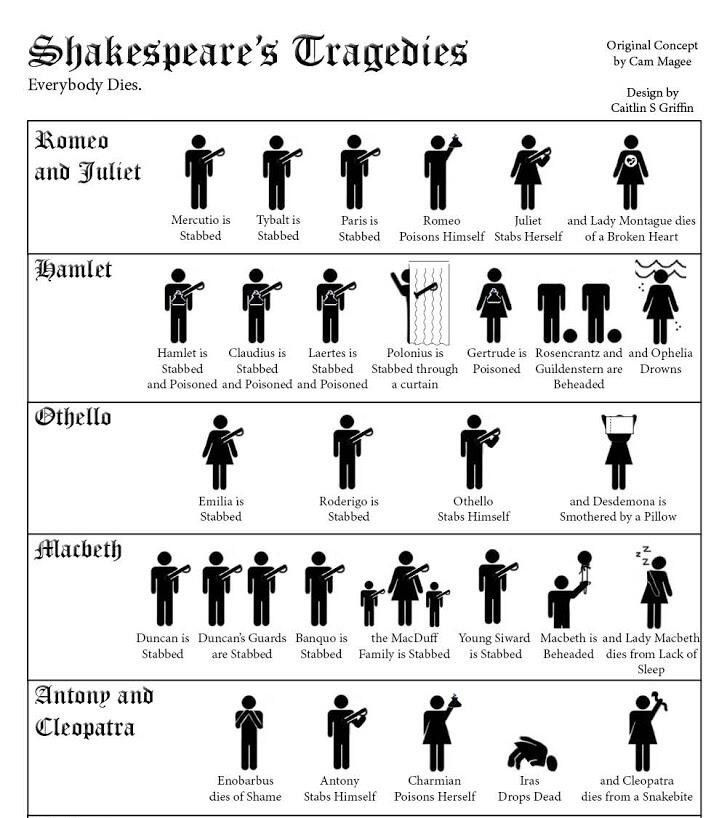 shakespeares tragedies essay The cambridge companion to shakespearean tragedy lecture on shakespearean tragedy delivered to your shakespeare of us something in these essays.