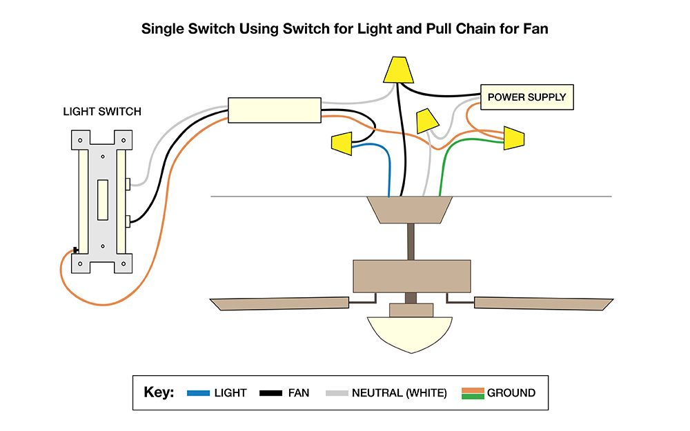 3 sd ceiling fan switch wiring diagram in the a diagram shows how to wire a fan with a switch and a pull chain  a diagram shows how to wire a fan with