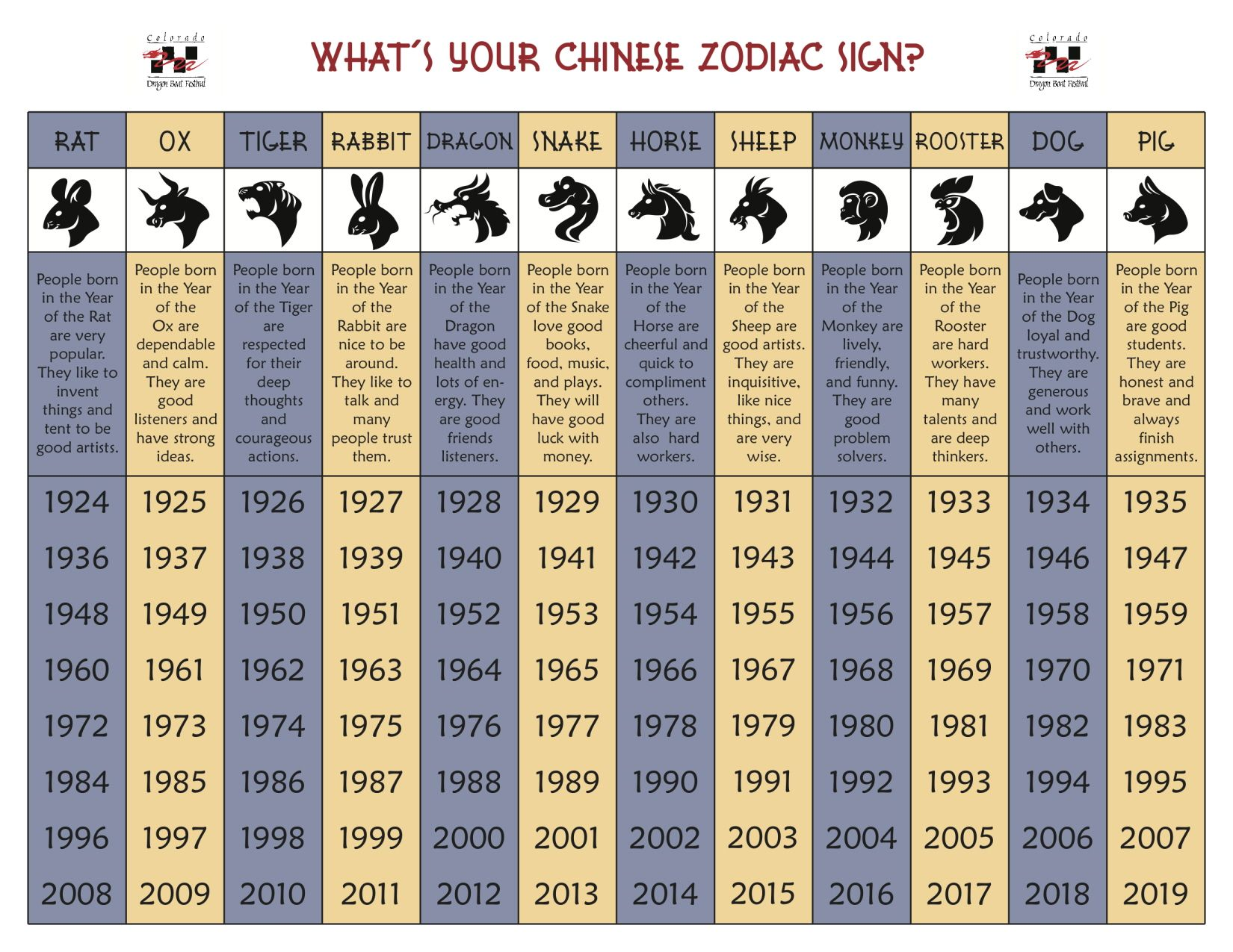 Image Result For Zodiac Chart Compatibility With Images