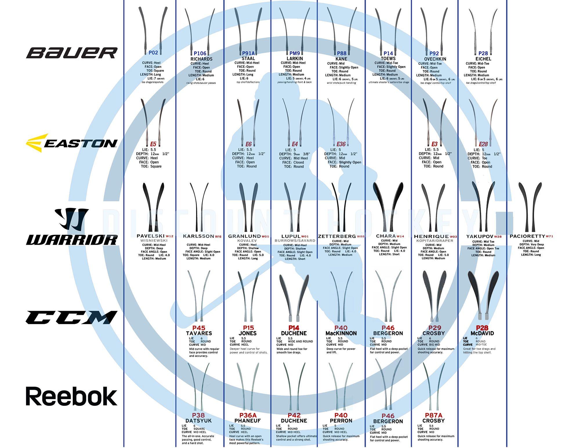 Discount hockey   blade comparison chart also stuff ice rh pinterest