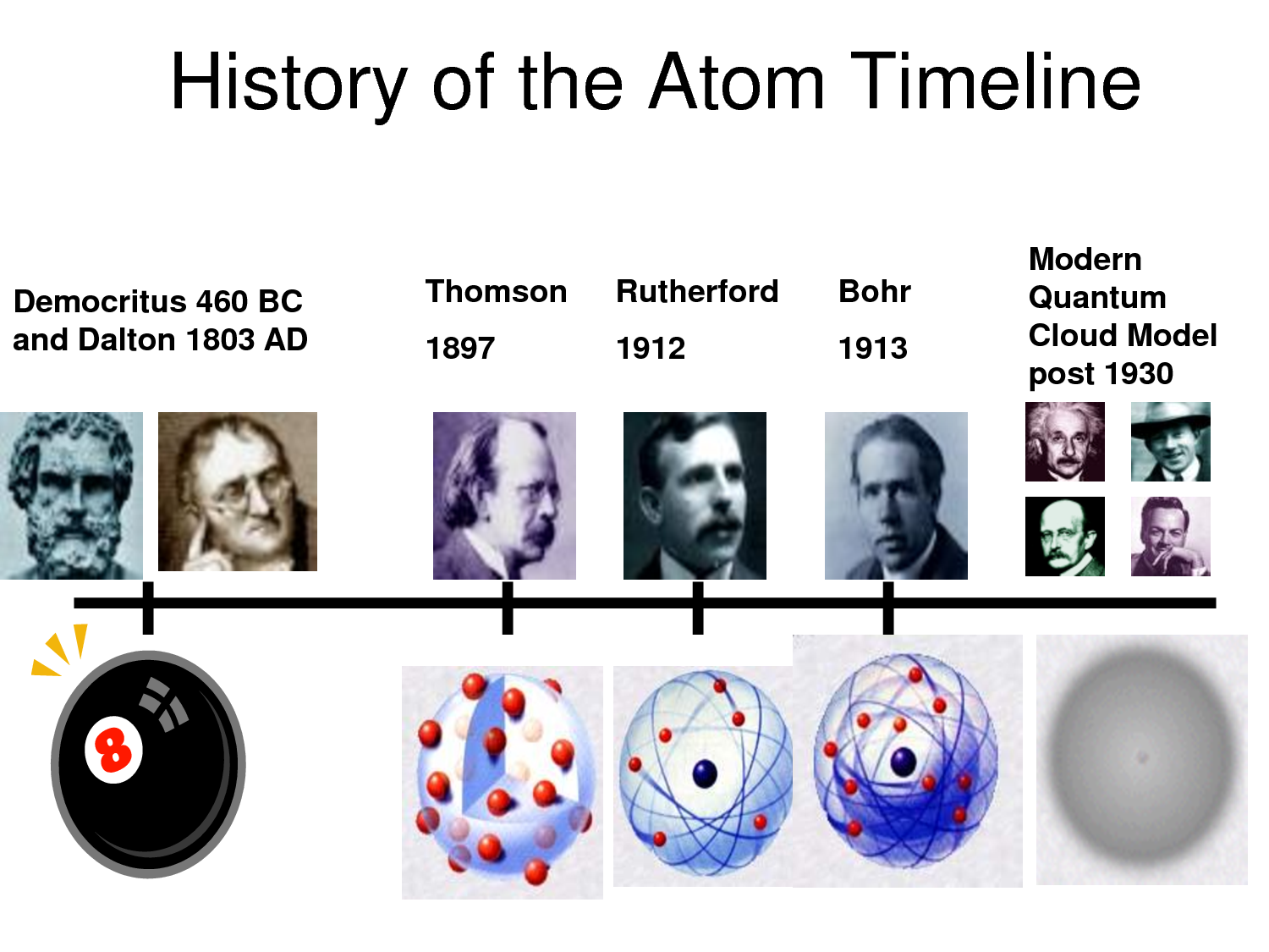a history on the development of the atomic theory Atomic theory history of the discoveries related to the atom mr kendall 450 bc 1800 1897 1901 1910 1911 1913.