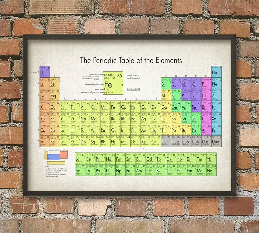 Periodic table of elements poster 3 chemistry science print periodic table print periodic table of elements poster chemistry print science poster atomic properties of chemical elements chart urtaz Images